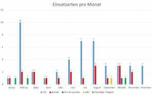 Einsatzarten_Balken_2020